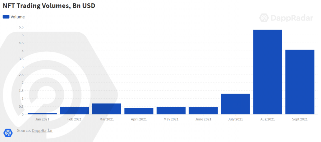 NFT trading volumes 2021 chart